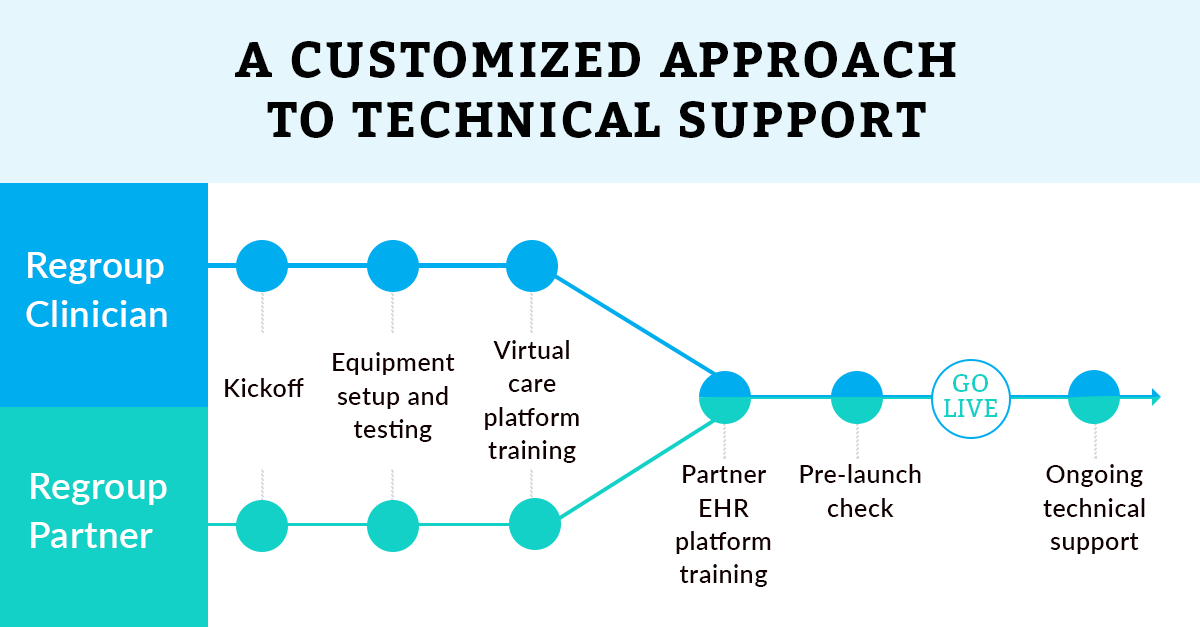 Blog-Customized-Technical-Support-Infographic-Regroup-Telehealth-and-Telepsychiatry